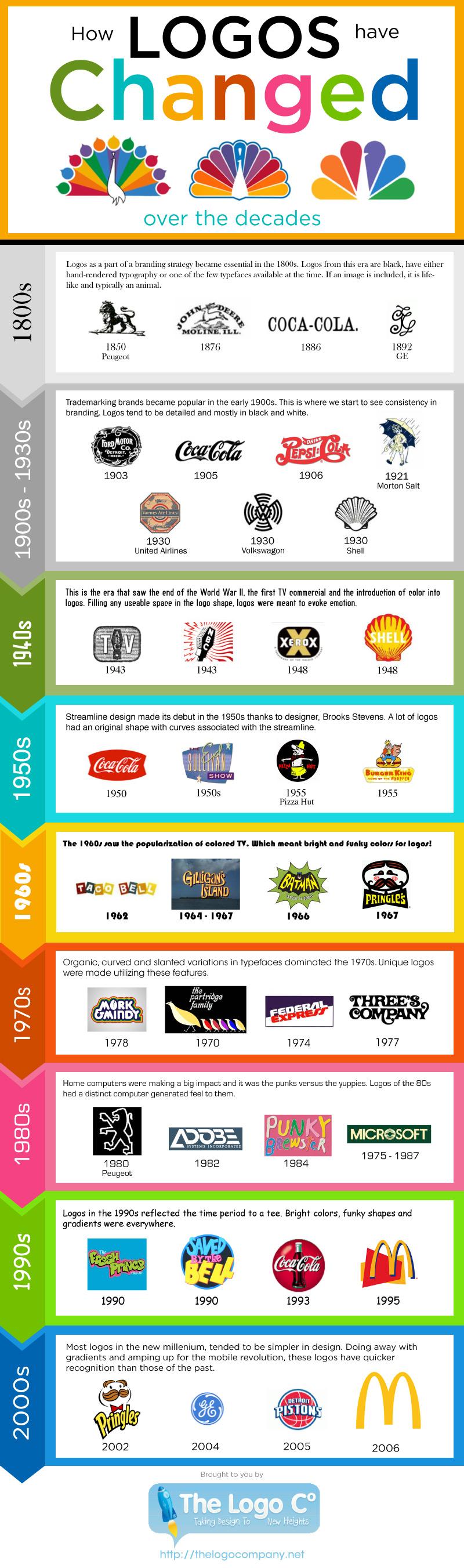 Popular-Company-Logos