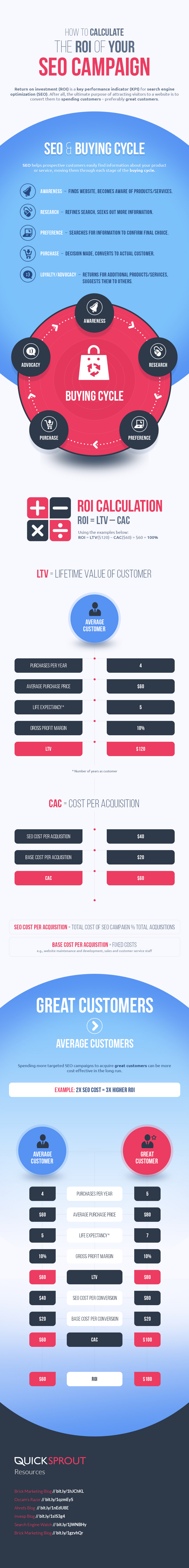 ROI-of-Search-Engine-Optimization