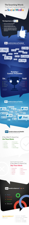 Shares-on-Social-Media