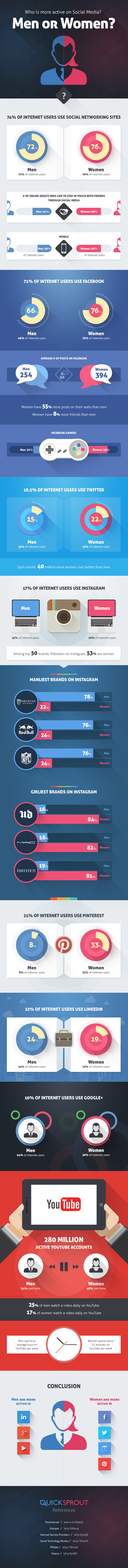 Social-Media-Usage-by-Gender