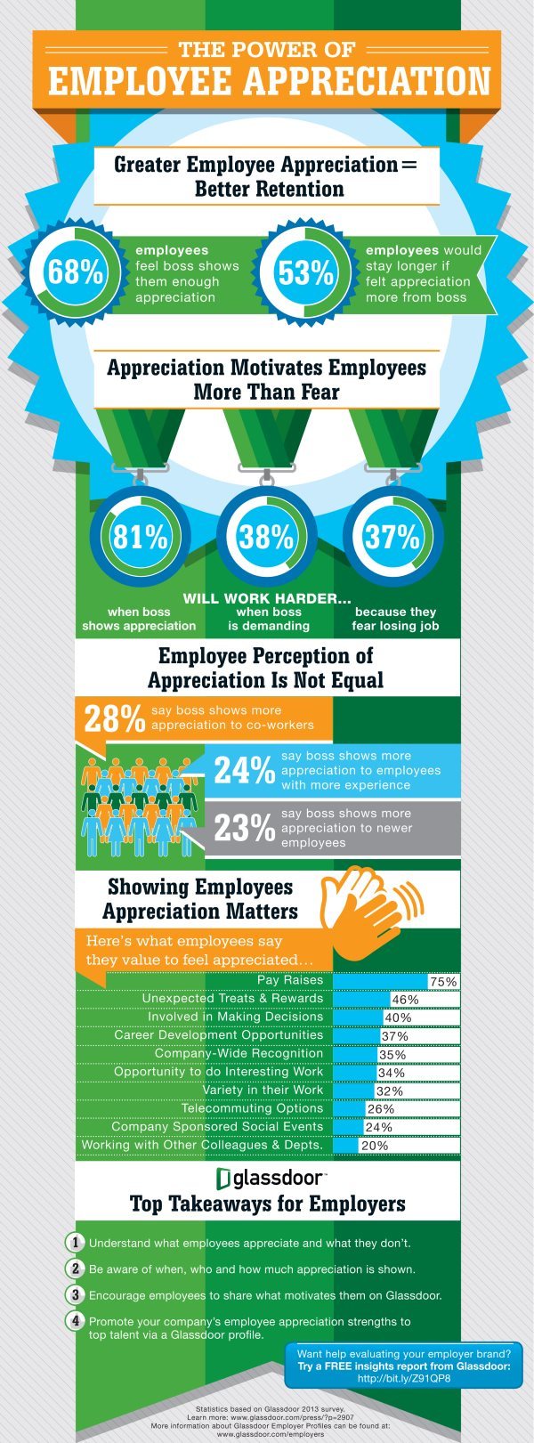 The Power of Employee Appreciation