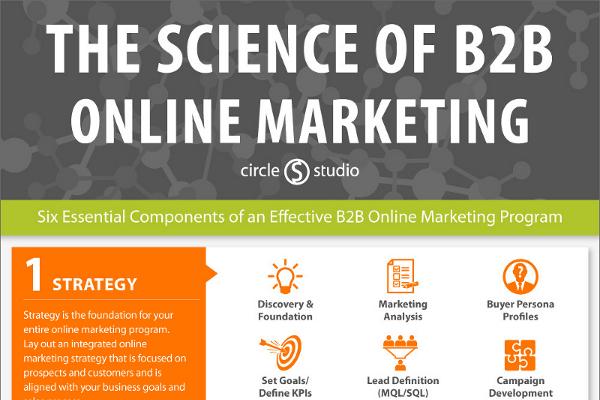 The Ultimate B2B Marketing Strategy