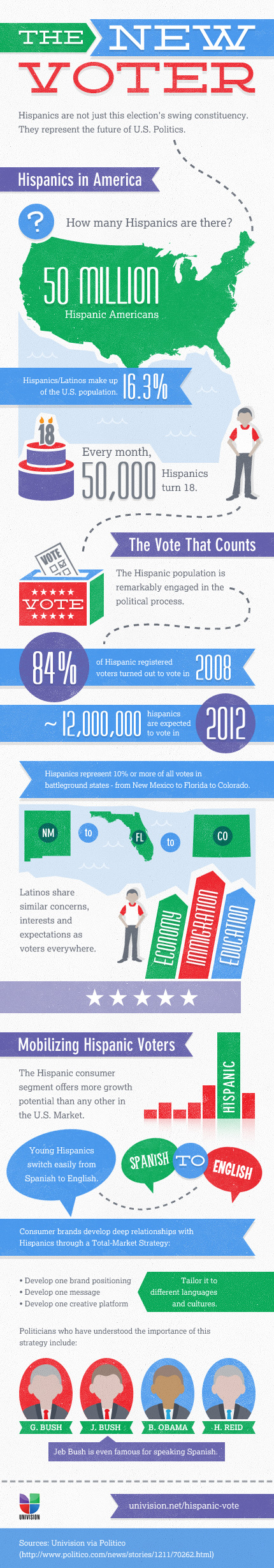 Voter Turnout Hispanic Facts