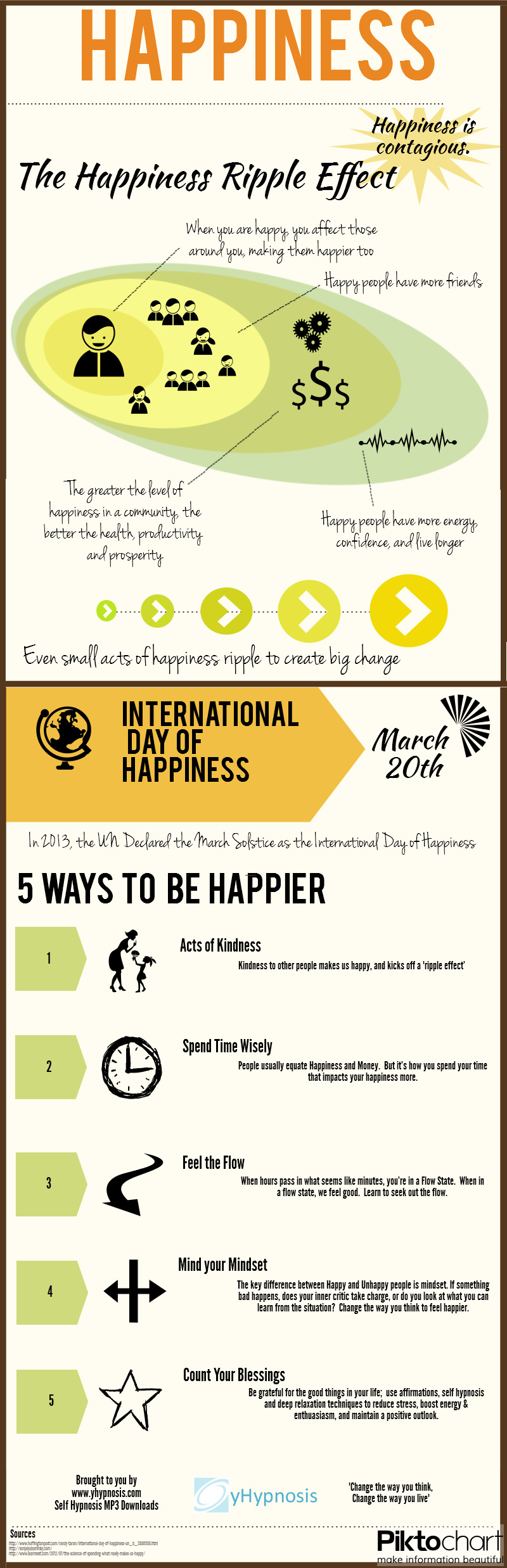Ways to Spread Happiness
