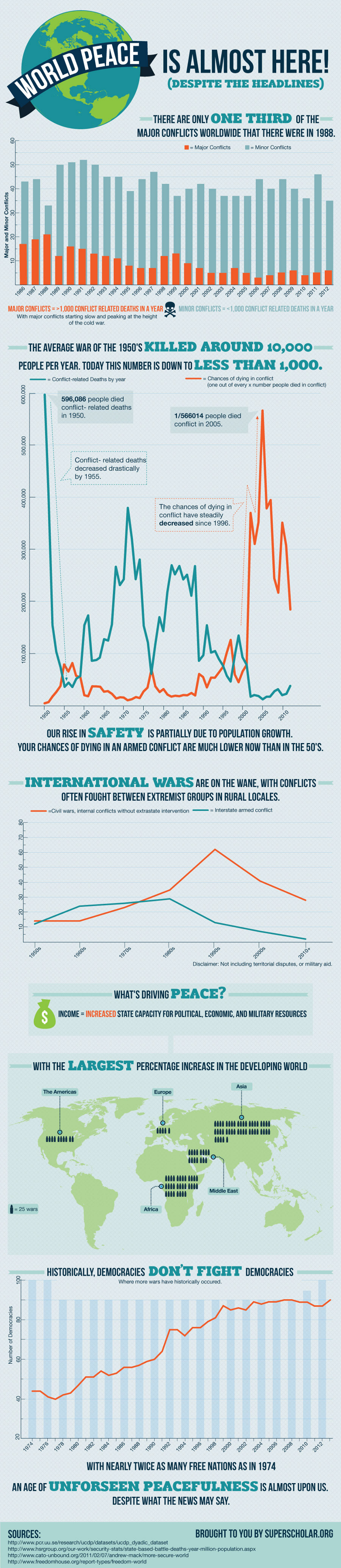 World Peace and Conflict Stats
