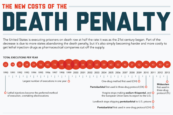 Death Penalty should be reinstated