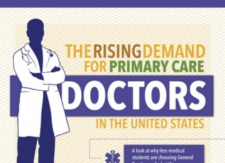 22 Noteworthy Primary Care Physician Shortage Statistics