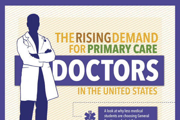 primary care physician shortage Here are 15 things to know about the physician shortage from both perspectives: 1  some americans are living in areas already short of primary care physicians.