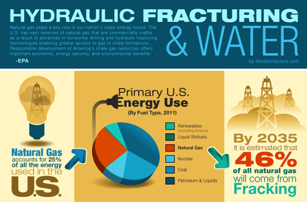 Pros And Cons Of Fossil Fuels >> 23 Scarey Hydraulic Fracturing Statistics - BrandonGaille.com