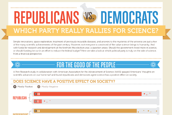 essay democrat vs republican Democrat vs republican 3 the main difference between the two parties is, indeed, their political orientation the democratic party is left-leaning, liberal and usually associated with progressiveness and equality.