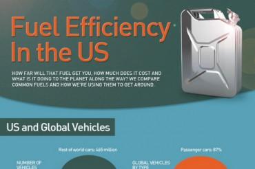 27 Incredible Gasoline Consumption Statistics
