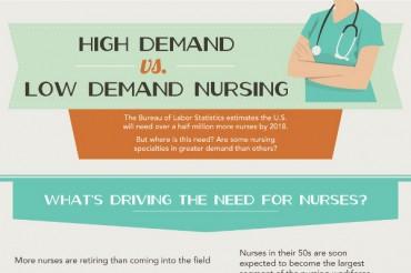 36 Fascinating Nursing Shortage Statistics