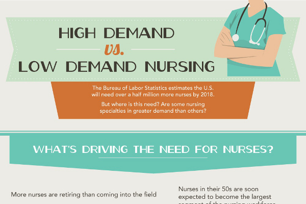 Nursing Shortage Essays