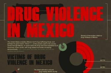 37 Disturbing Mexican Drug War Statistics
