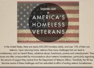 38 Dramatic Homeless Veterans Statistics