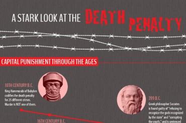 46 Dramatic Death Row Demographics