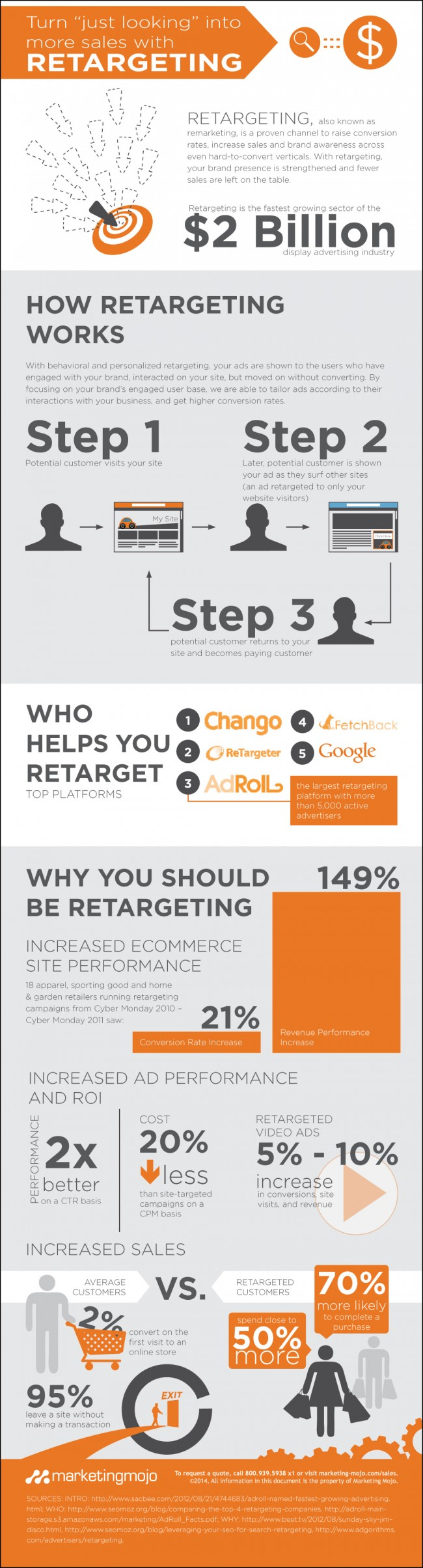 Can Retargeting Help Your Business
