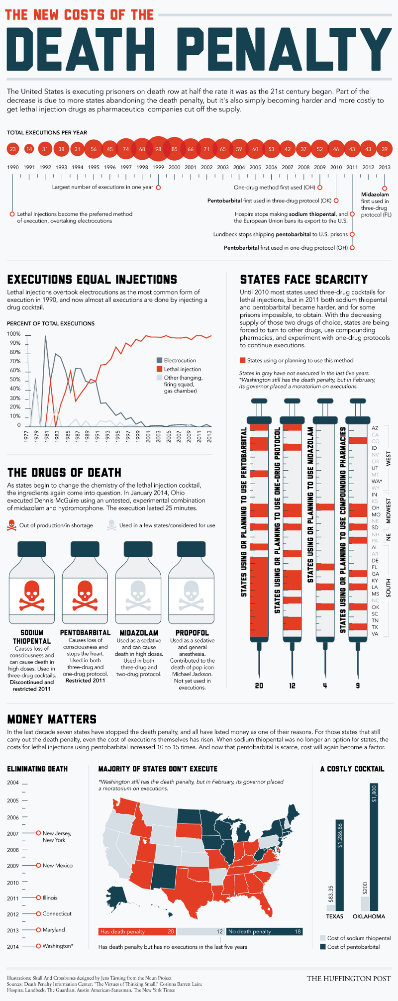 Death Penalty Statistics and Facts