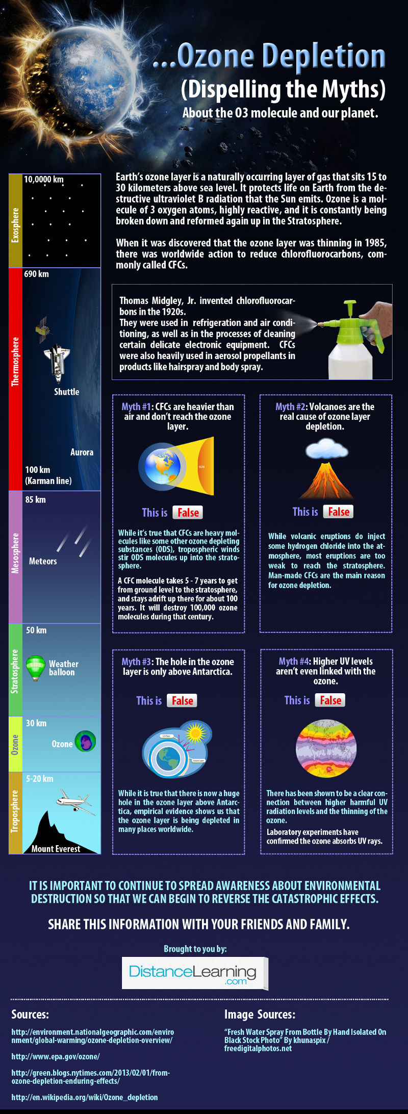 Facts About Ozone Depletion