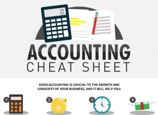 Financial Accounting Basics Cheat Sheet