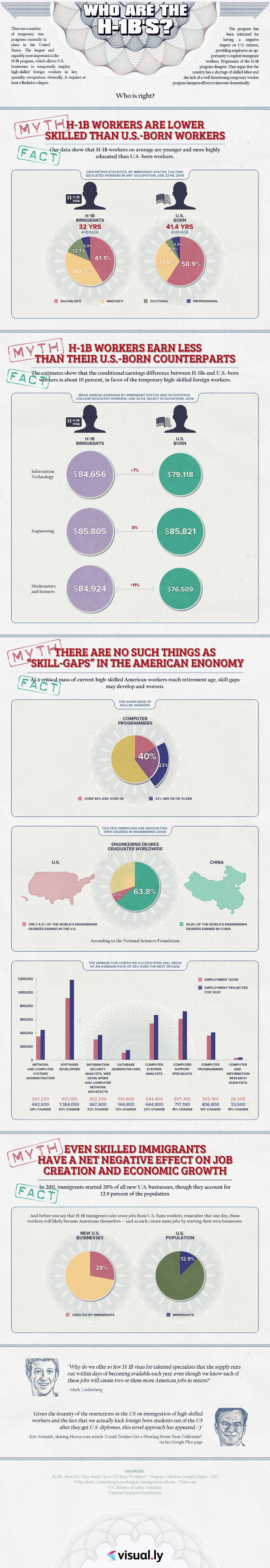Foreign Born Workers in America