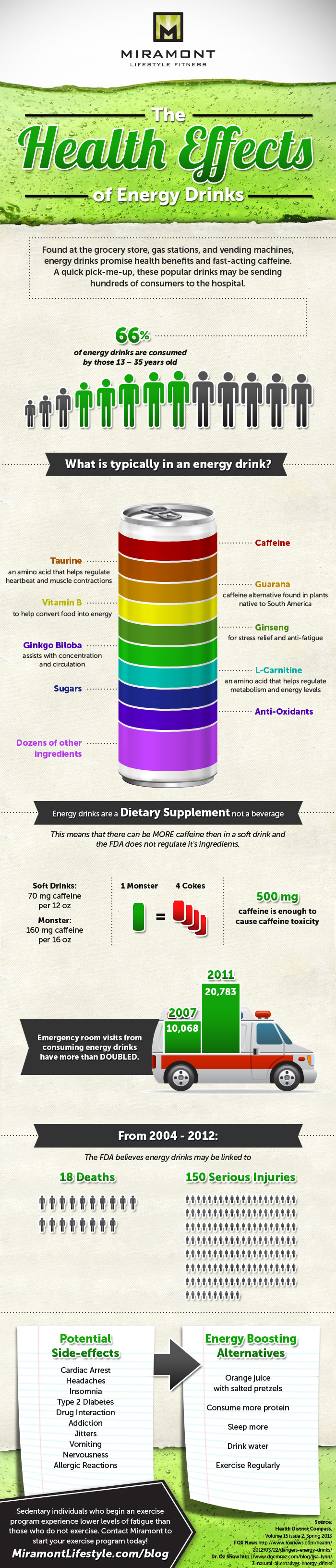 Health Effects of Energy Drinks