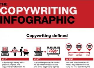 How to Copywrite Like a Pro