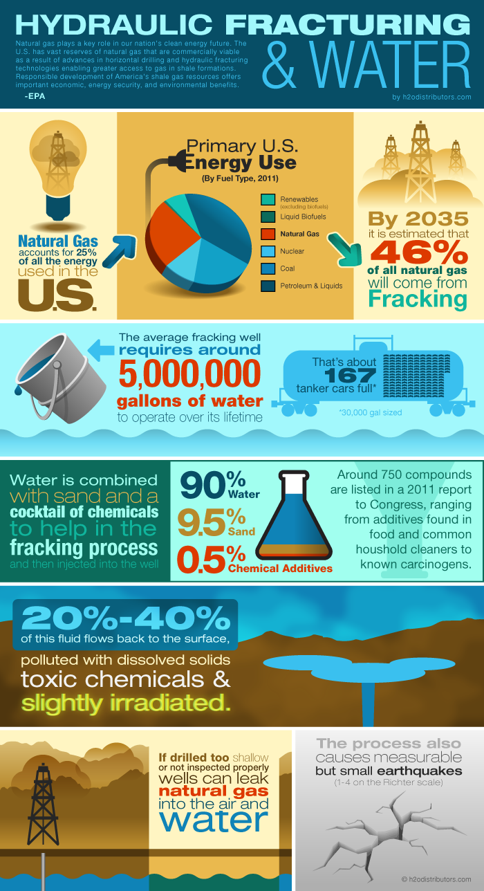 Hydraulic Fracturing and Water Facts