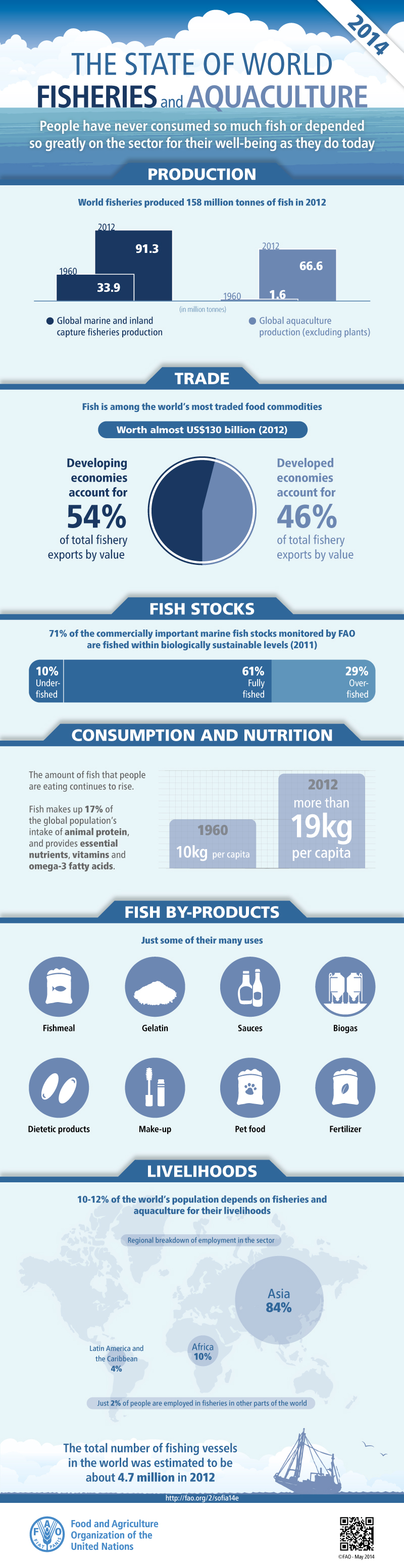 Interesting Facts About Fisheries