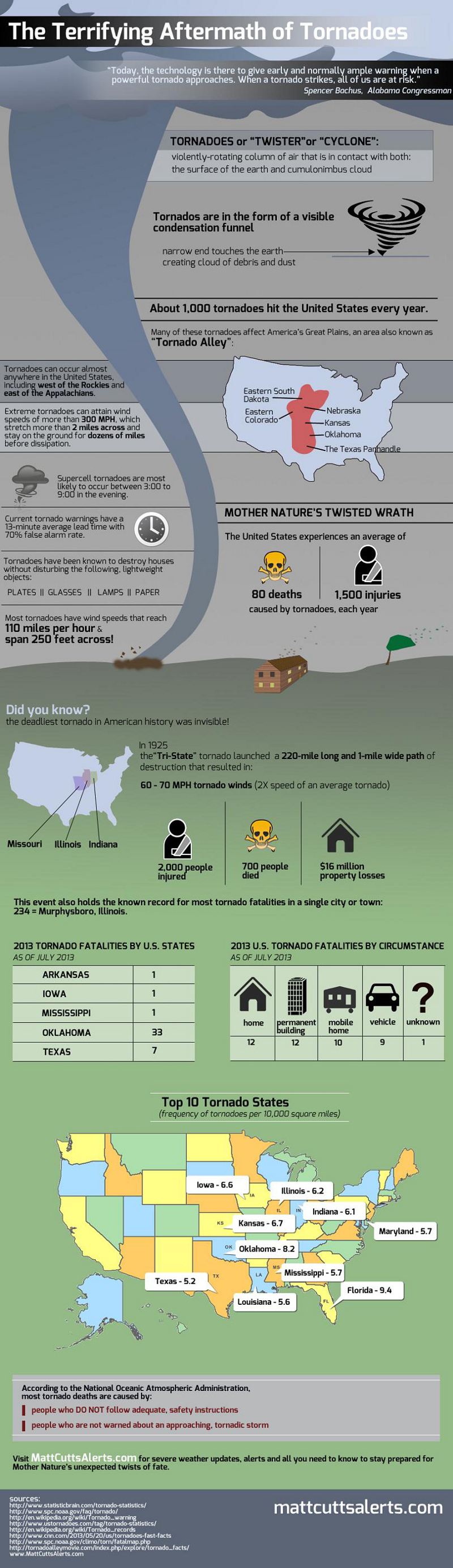 Interesting Facts About Tornados