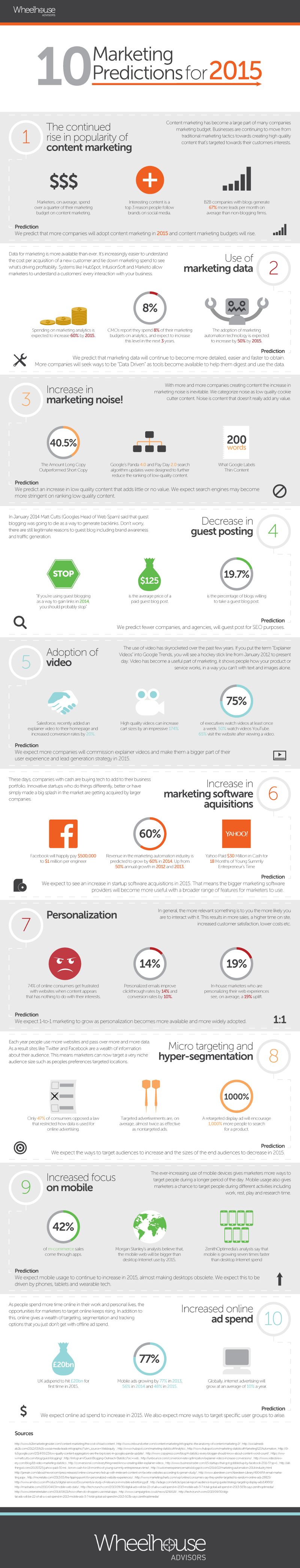 Marketing-Predictions-for-2015