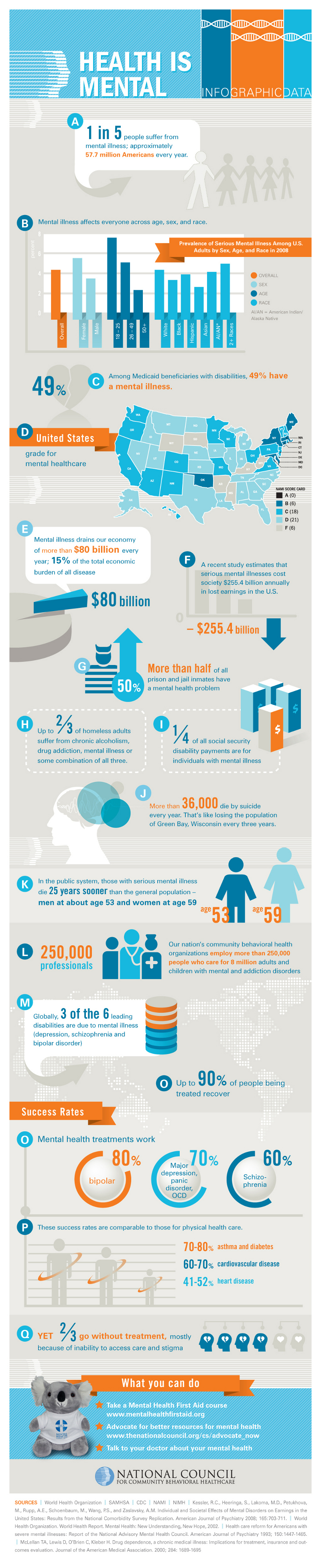Mental Health Trends and Statistics