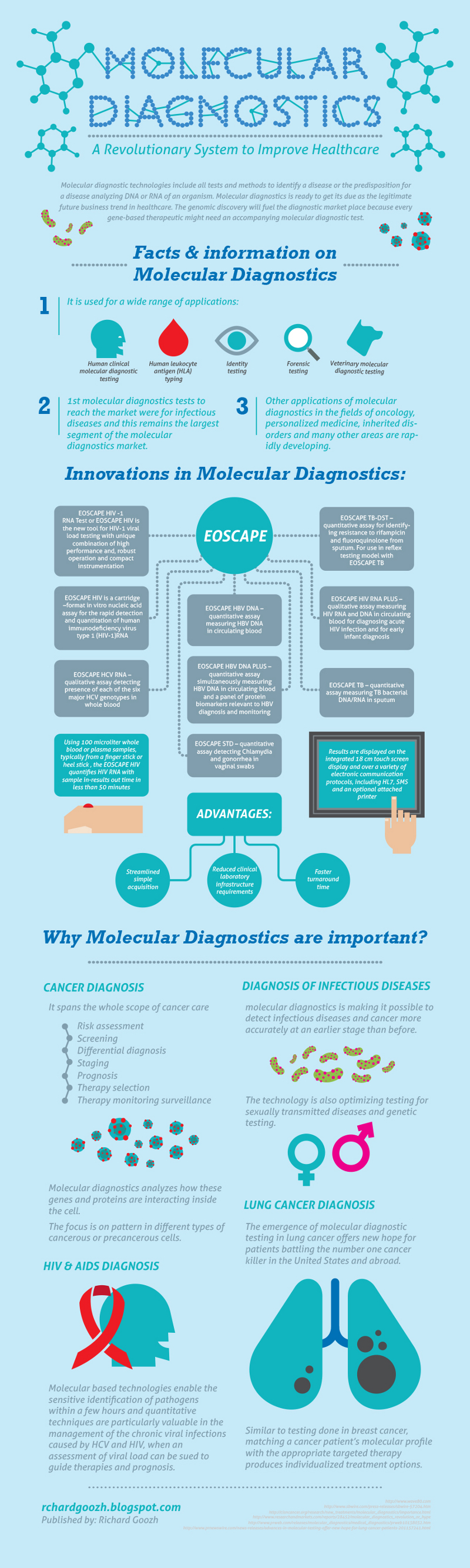 Molecular Diagnostics Facts and Information