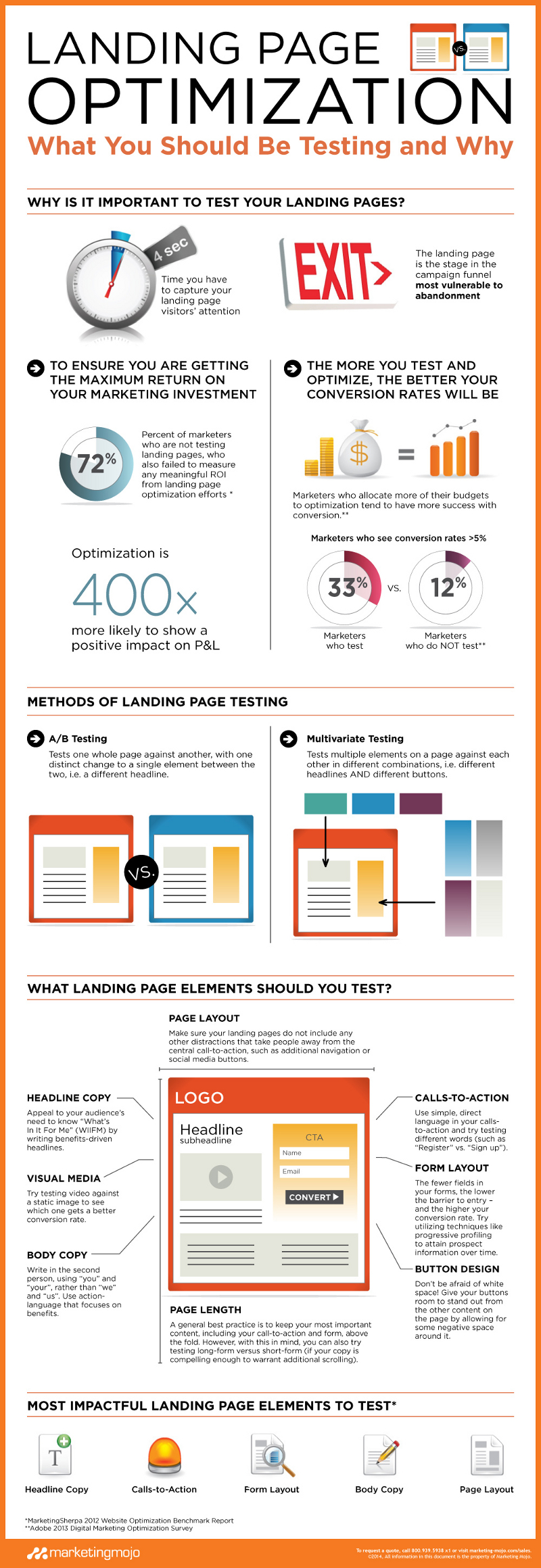 Optimizing Your Landing Page