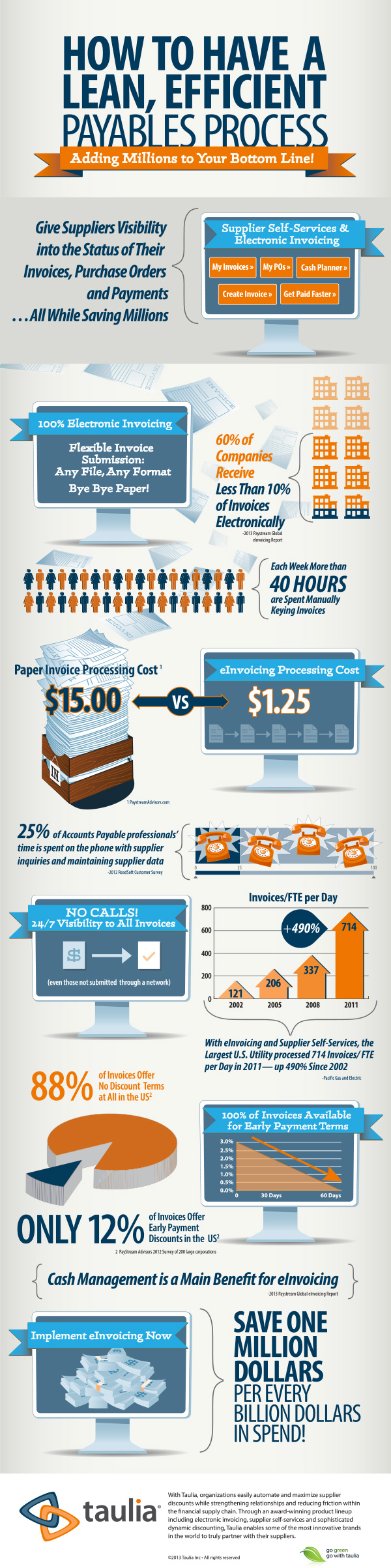 Payables and Processing Invoices