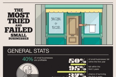 Percent of Small Businesses that Fail