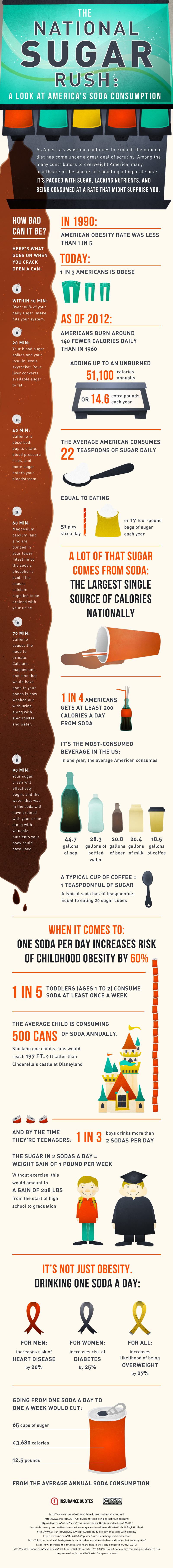 Soda Statistics and Facts
