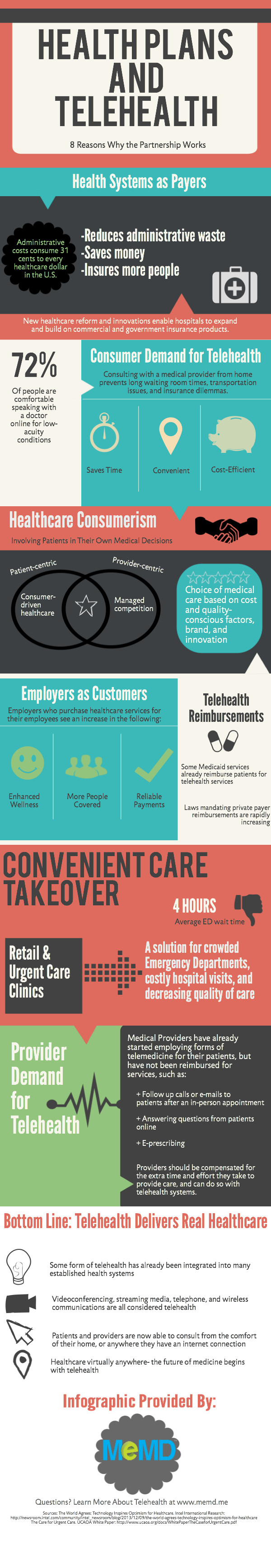 Telehealth Market Facts