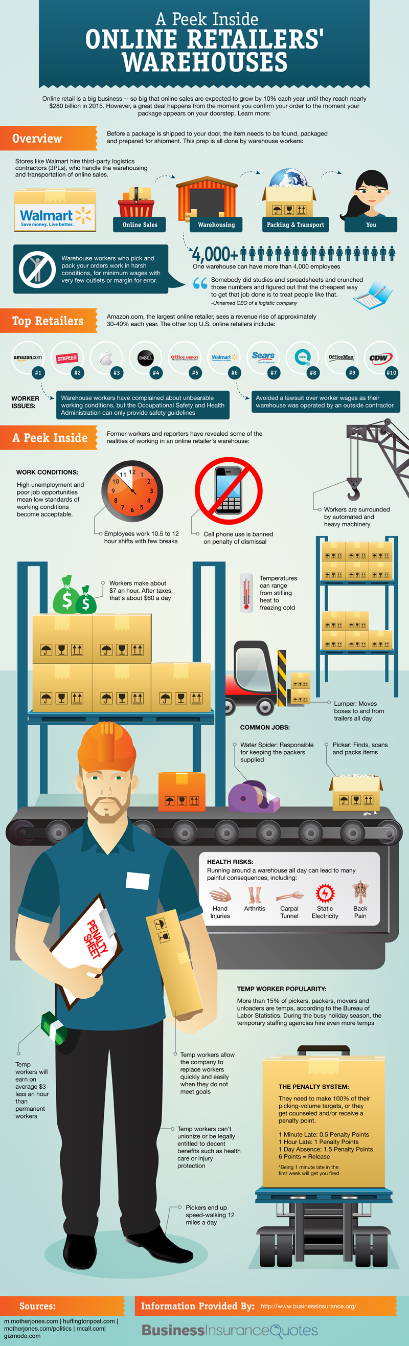 Warehouse Workers Statistics and Facts