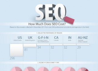What Are The Average SEO Consulting Fees
