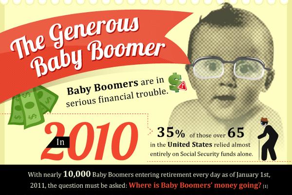 24 Baby Boomer Age Statistics - BrandonGaille.com