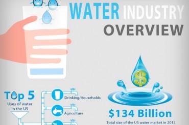 24 Bottled Water Sales Statistics