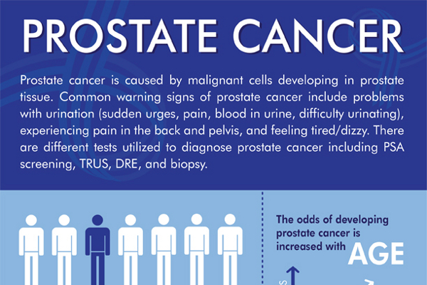 prostate cancer demographics