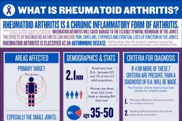 27 Important Rheumatoid Arthritis Demographics