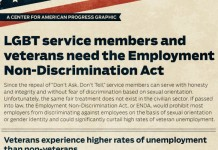 37 Shocking LGBT Discrimination Statistics