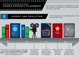 46 Product Placement in Movies Statistics