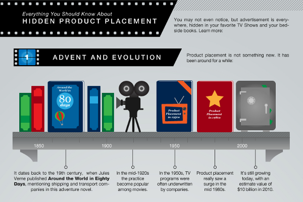 Statistics On Product Placement In Movies