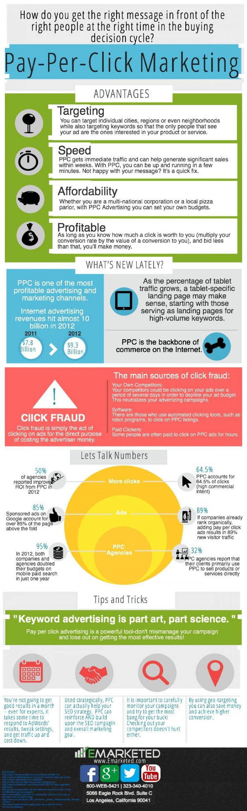 Basics of PPC Advertising