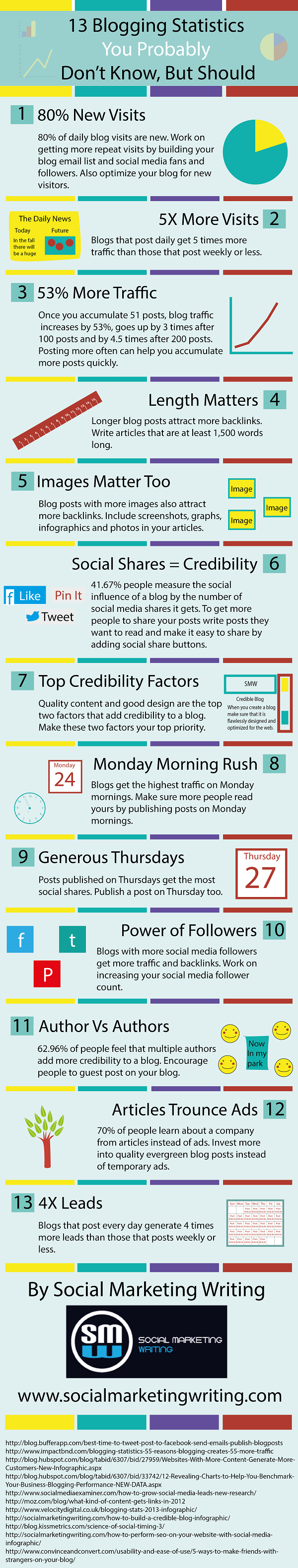 Blogging-Stats