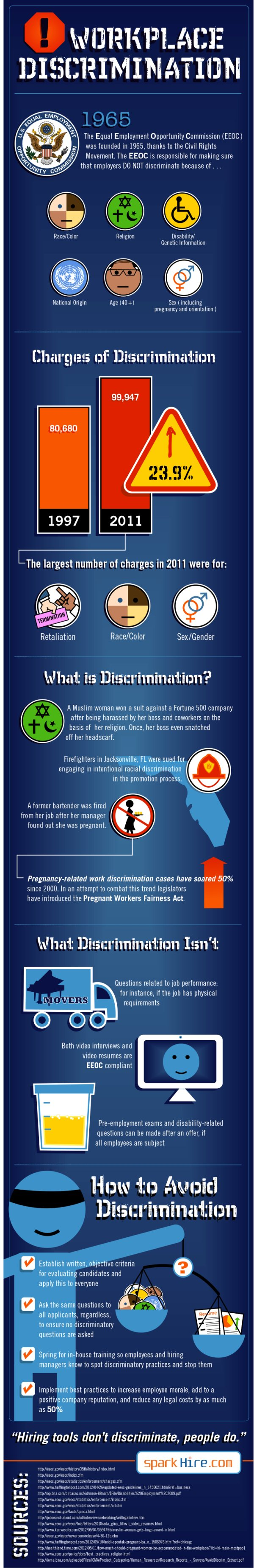 Common Charges of Workplace Discrimination